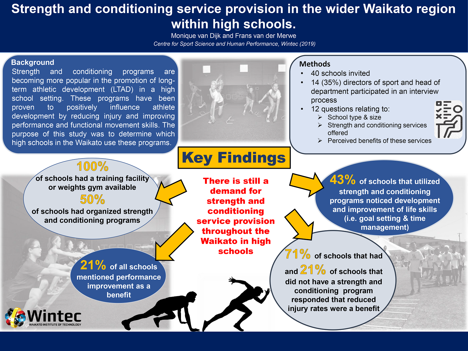 Strength and conditioning service provision in the wider Waikato region within high schools