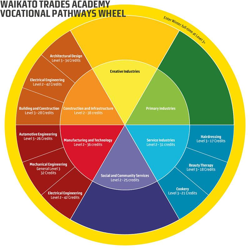 Vocational_Pathways_Wheel_CURRENT_Web
