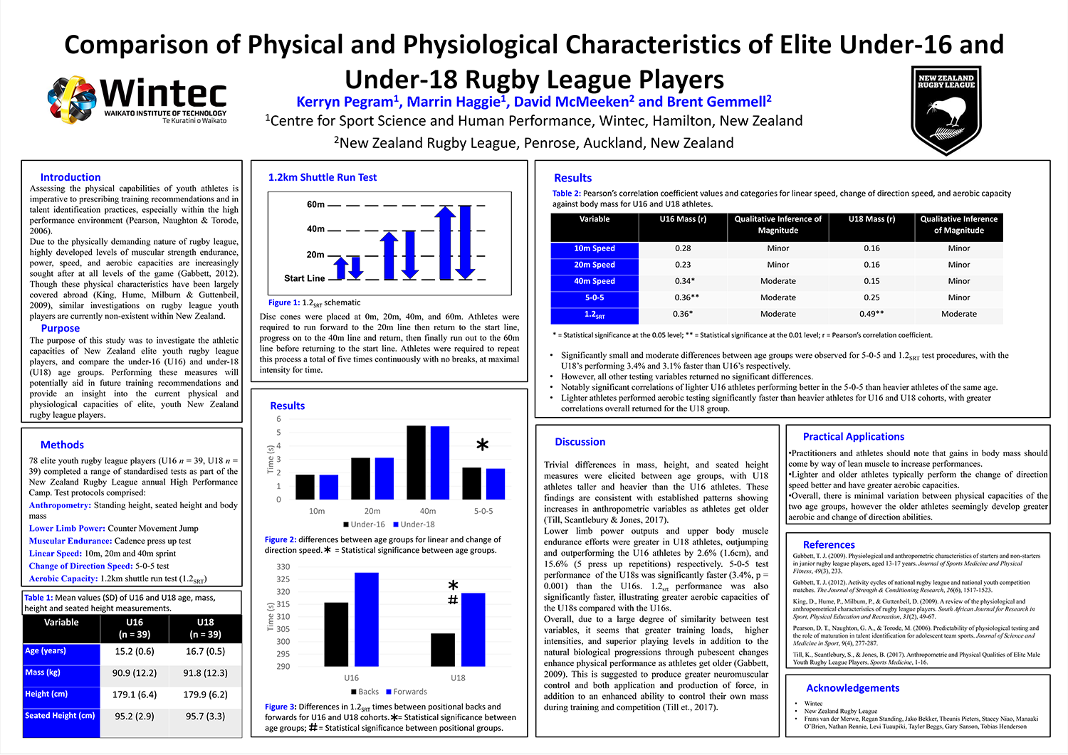 Comparison of Physical and Physiological Characteristics of Elite Under-16 and Under-18 Rugby League Players