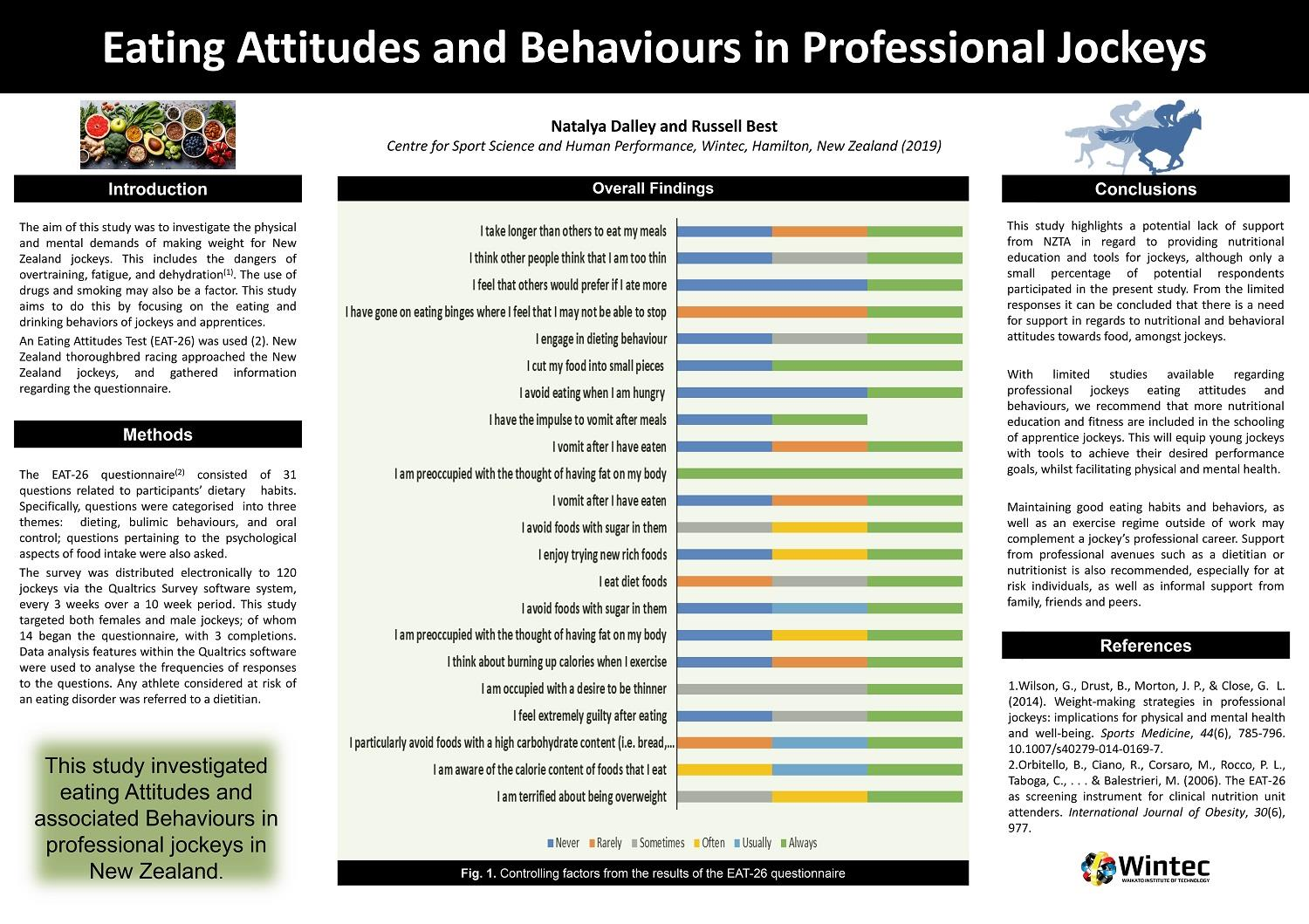 Eating Attitudes and Behaviours in Professional Jockeys
