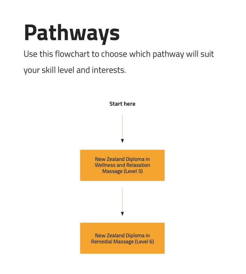 Massage pathway diagram