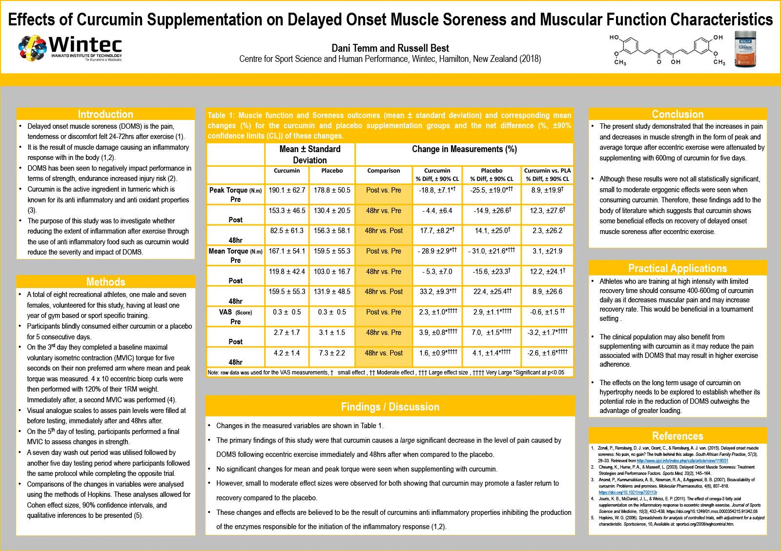 Effects of Curcumin Supplementation on Delayed Onset Muscle Soreness and Muscular Function Characteristics