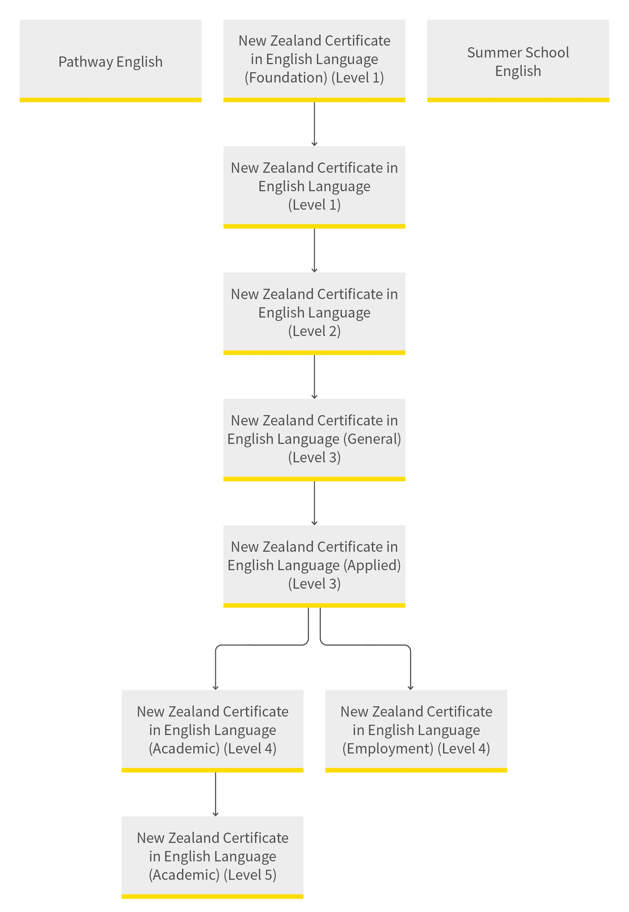 English language pathway diagram