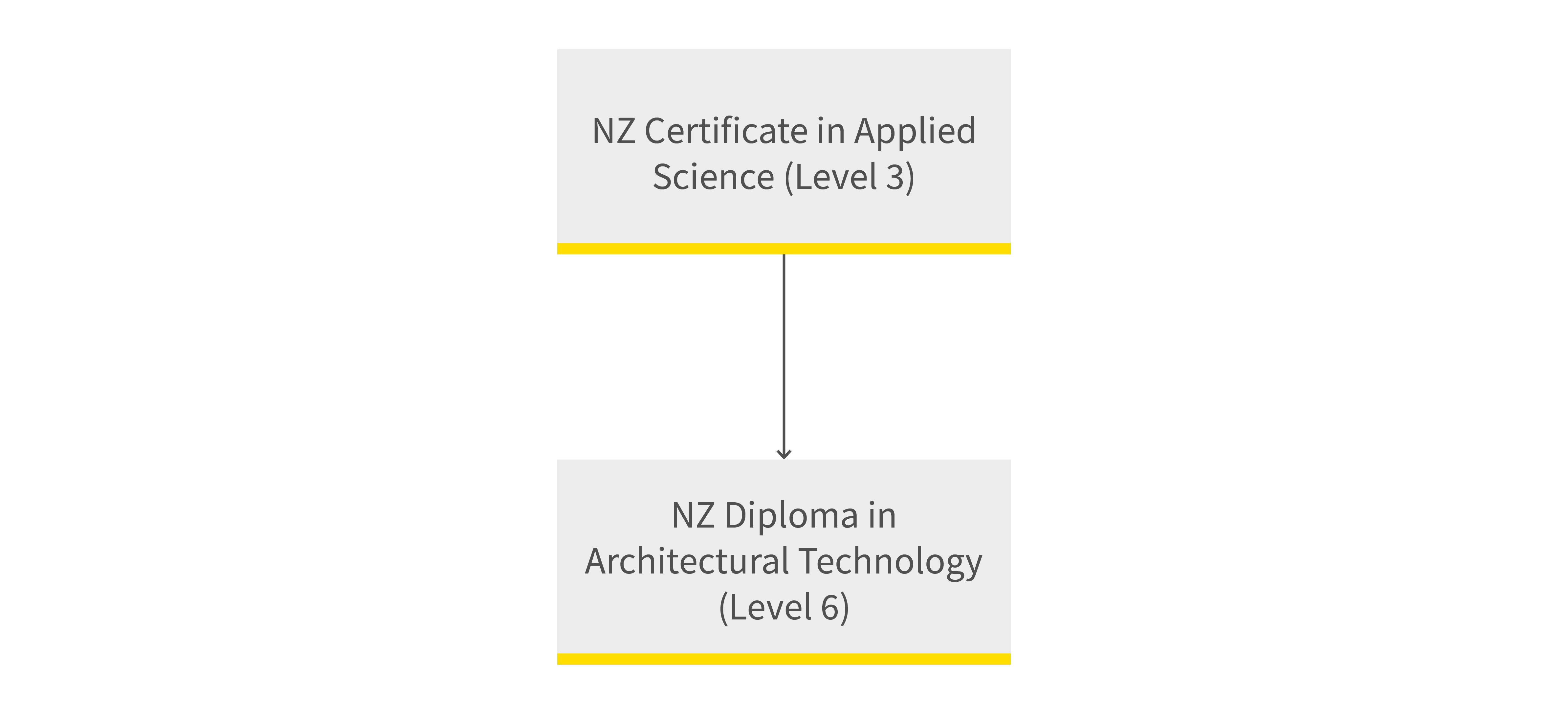 Architectural technology pathway diagram