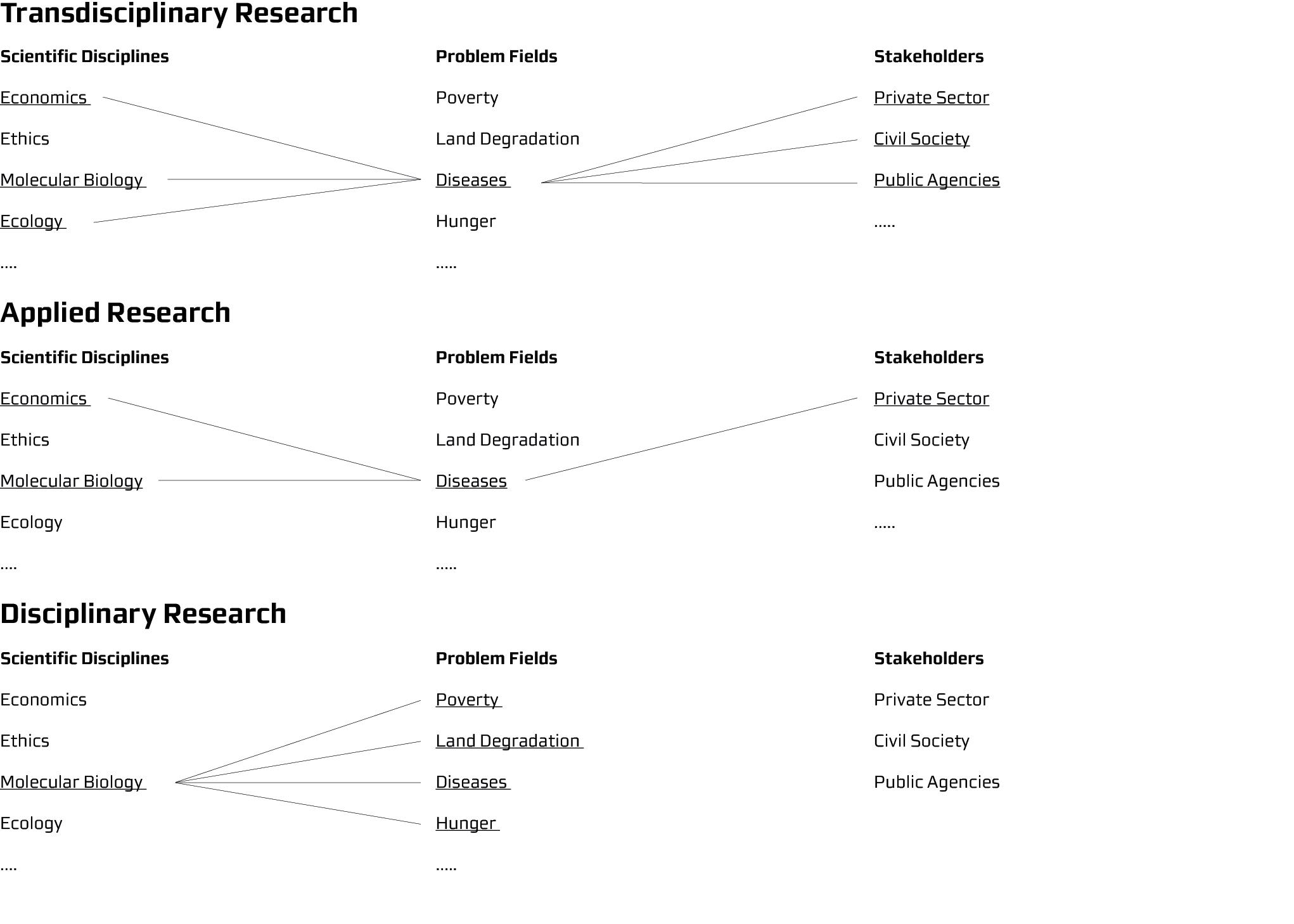 Transdisciplinary_Research