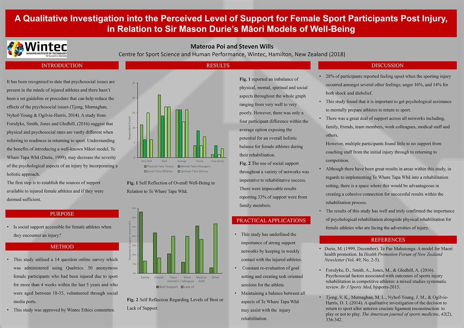 A Qualitative Investigation into the Perceived Level of Support for Female Sport Participants Post Injury, in relation to Sir Mason Durie's Maori Models of well-being