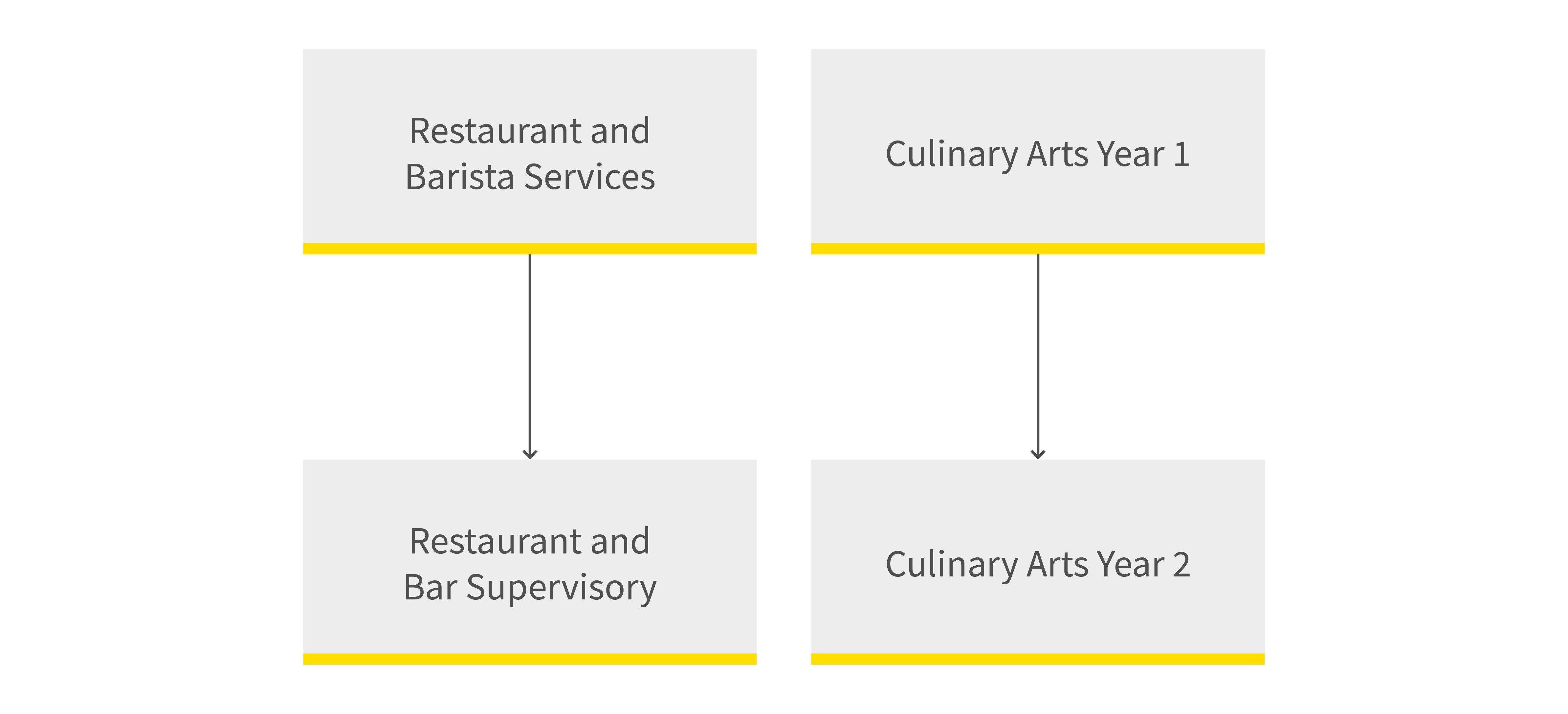 Hospitality and Cookery pathway diagram