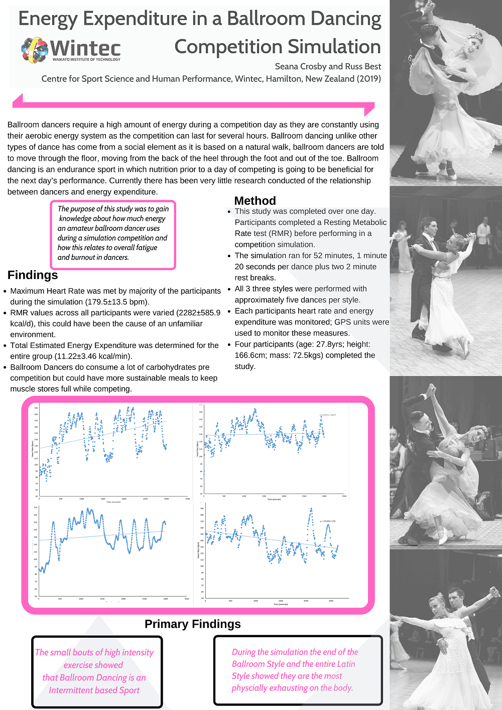 Energy Expenditure in a Ballroom Dancing Competition Simulation
