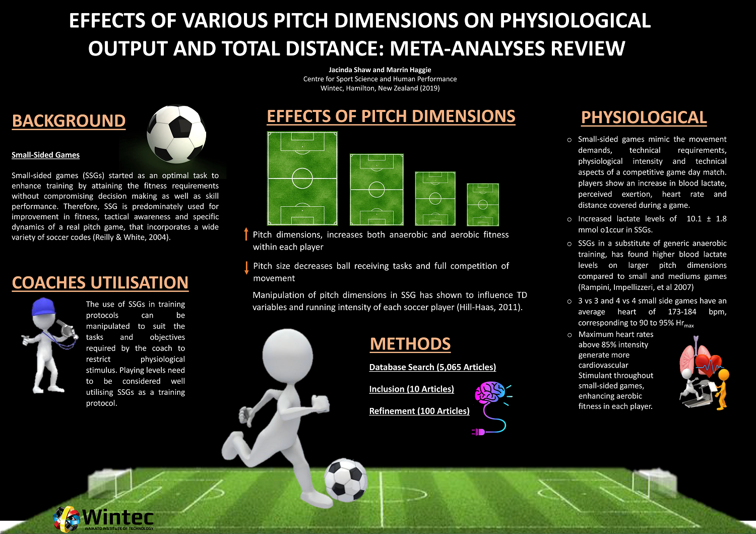 Effects of Various Pitch Dimensions on Physiological Output and Total Distance: Meta-analyses Review