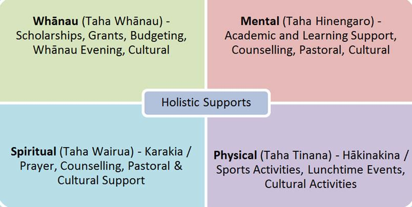 Holistic supports