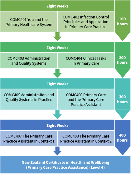 Primary_Care_Practice_Assistance_Diagram