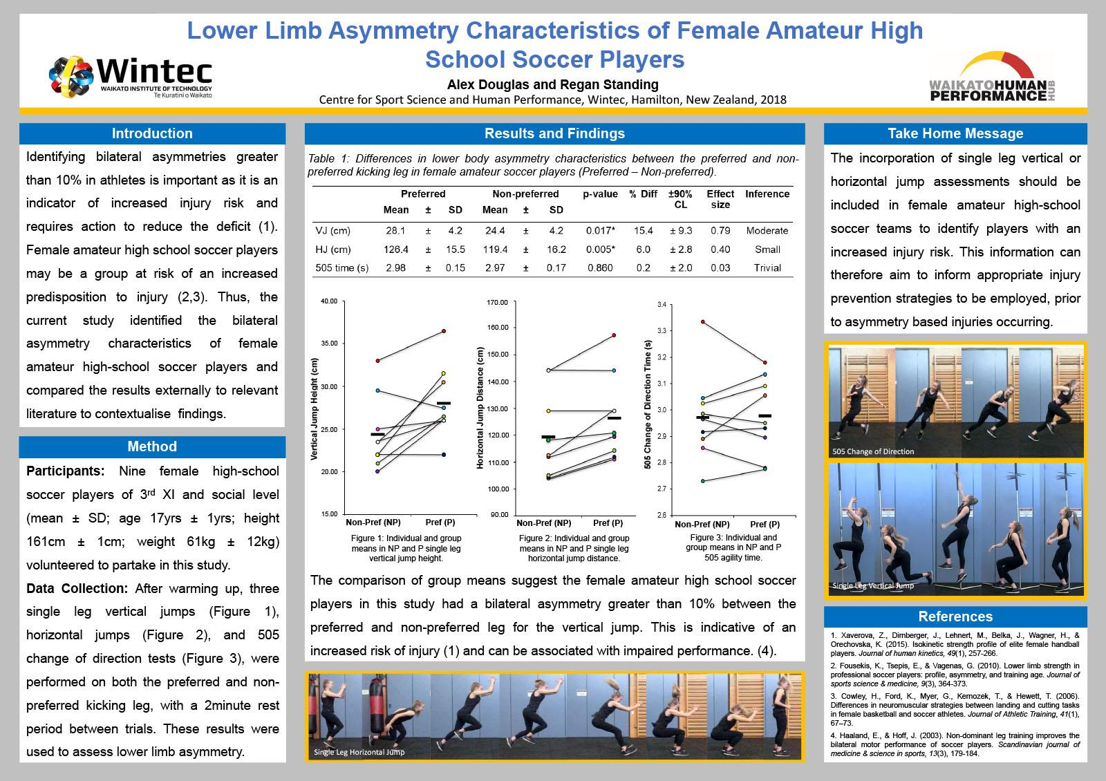 Lower Limb Asymmetry Characteristics of Female Amateur High School Soccer Players