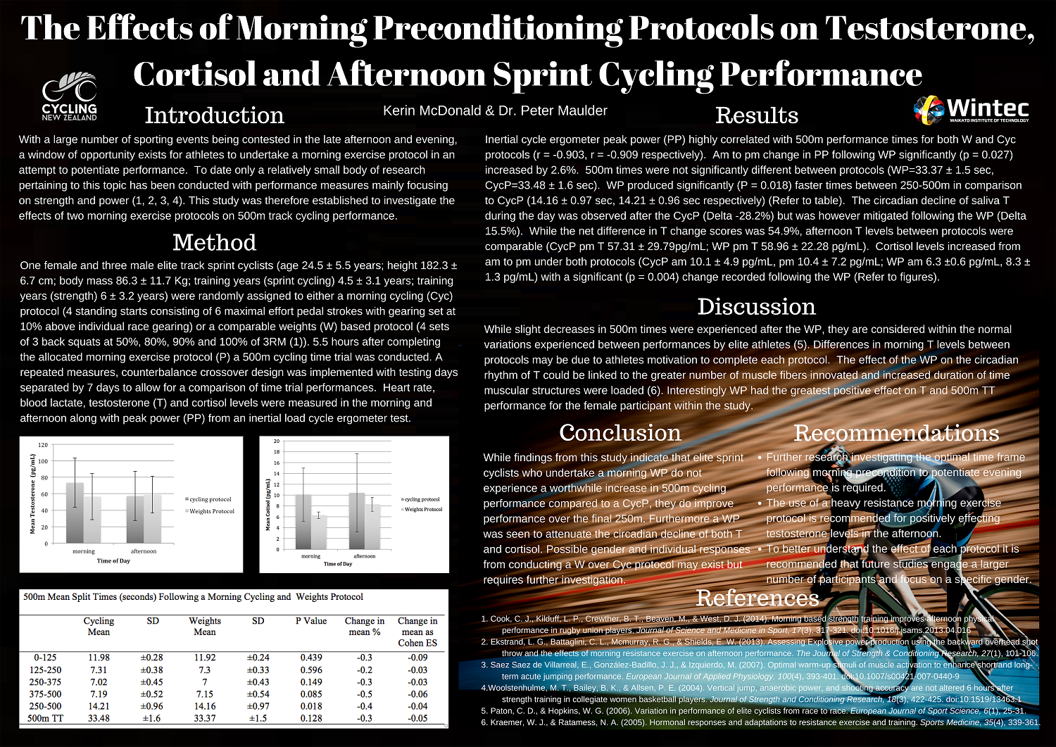 The Effects of Morning Preconditioning Protocols on Testosterone, Cortisol and Afternoon Sprint Cycling Performance