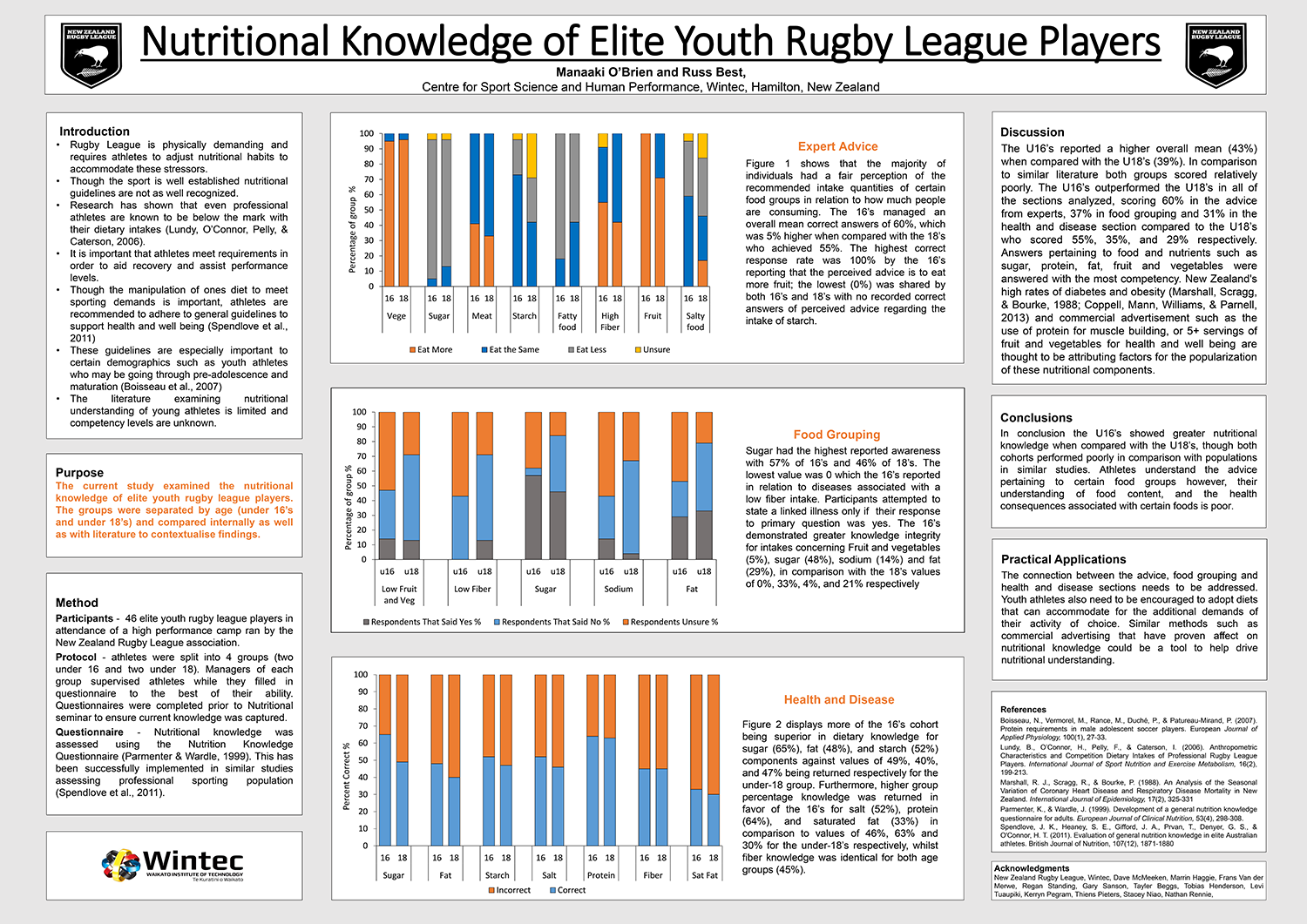 Nutritional Knowledge of Elite Youth Rugby League Players