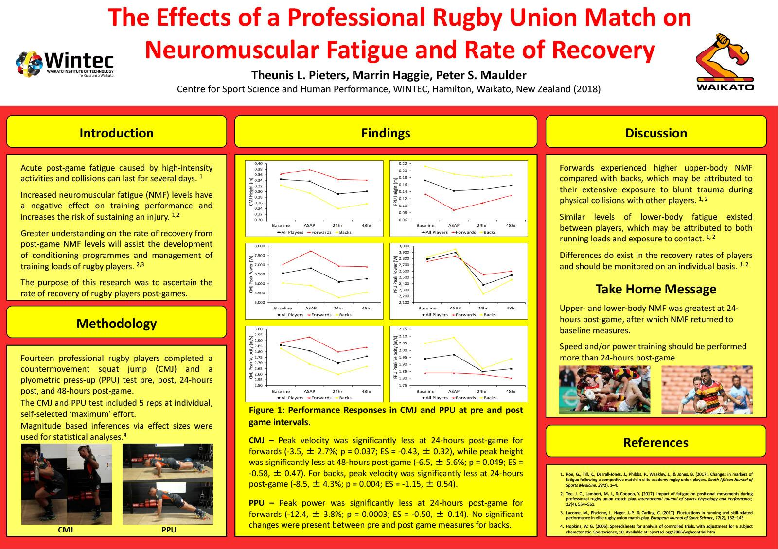 The Effects of a Professional Rugby Union Match on Neuromuscular Fatigue and Rate of Recovery